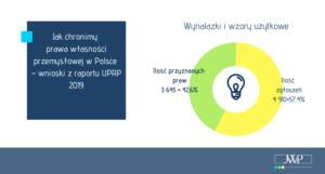 raport 2019 - wynalazki